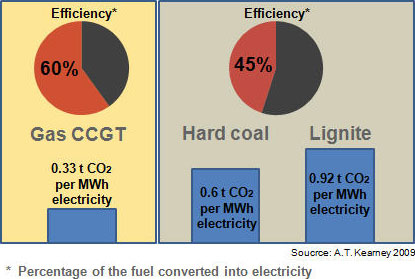 chart-efficiencies-and-co2-emissons